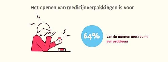reuma-medicijnverpakking-openen-is-een-probleem