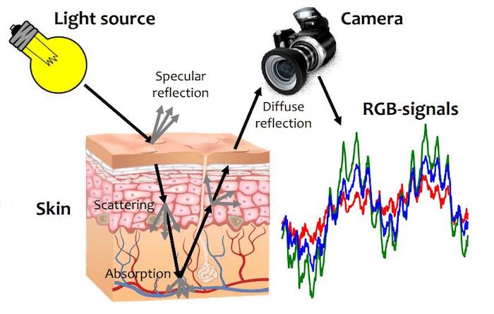 Zo werkt de slimme camera van Forsee